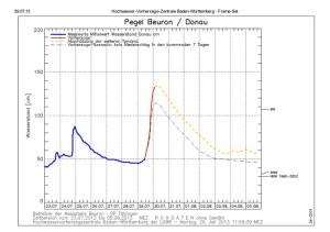 Pegel Beuron kündigt Hochwasser an - keine idealen Voraussetzungen zum Fischen...